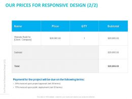 Our Prices For Responsive Design Price Ppt Powerpoint Presentation Professional