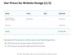 Our Prices For Website Design Ppt Powerpoint Presentation Portfolio Display