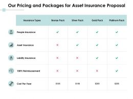 Our Pricing And Packages For Asset Insurance Proposal Ppt Powerpoint Presentation