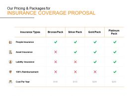Our Pricing And Packages For Insurance Coverage Proposal Ppt Powerpoint Presentation