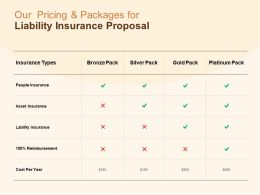 Our Pricing And Packages For Liability Insurance Proposal Ppt Slides