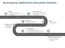 Our Process For Android App Developers Proposal Ppt Powerpoint Icon