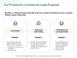 Our Process For Commercial Lease Proposal Ppt Powerpoint Presentation Ideas Deck