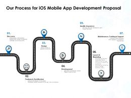 Our Process For IOS Mobile App Development Proposal Ppt Powerpoint Graphics