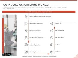 Our Process For Maintaining The Asset Checklist M2125 Ppt Powerpoint Presentation Professional Graphics