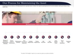 Our Process For Maintaining The Asset Health Ppt Powerpoint Presentation Picture