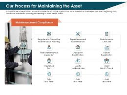 Our Process For Maintaining The Asset Inspection Ppt Powerpoint Demonstration