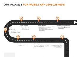 Our Process For Mobile App Development Ppt Powerpoint Presentation Gallery Deck