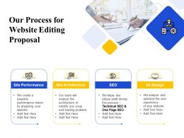 Our Process For Website Editing Proposal Ppt Powerpoint Presentation Professional