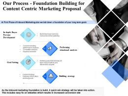 Our Process Foundation Building For Content Centric Marketing Proposal Ppt Presentation Tips