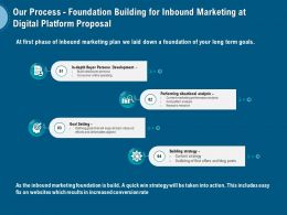 Our Process Foundation Building For Inbound Marketing At Digital Platform Proposal Ppt Maker