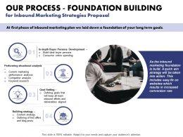 Our Process Foundation Building For Inbound Marketing Strategies Proposal Ppt Slides