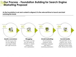 Our Process Foundation Building For Search Engine Marketing Proposal Ppt Presentation Slide