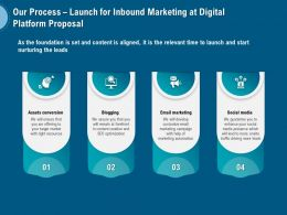 Our Process Launch For Inbound Marketing At Digital Platform Proposal Ppt Show Images
