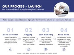 Our Process Launch For Inbound Marketing Strategies Proposal Ppt Powerpoint Ideas