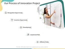 Our Process Of Innovation Project Ppt Powerpoint Presentation File Inspiration