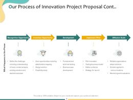 Our Process Of Innovation Project Proposal Cont Ppt Powerpoint Presentation Summary Model