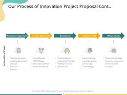 Our Process Of Innovation Project Proposal Cont Process Ppt Powerpoint Presentation Gallery Model