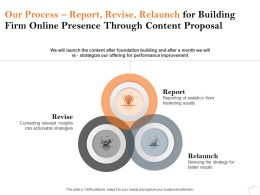Our Process Report Revise Relaunch For Building Firm Online Presence Through Content Proposal Ppt Show