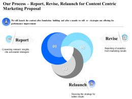 Our Process Report Revise Relaunch For Content Centric Marketing Proposal Ppt Presentation Show