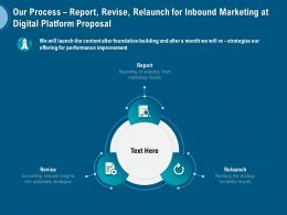 Our Process Report Revise Relaunch For Inbound Marketing At Digital Platform Proposal Ppt Aids