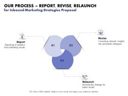 Our Process Report Revise Relaunch For Inbound Marketing Strategies Proposal Ppt Slides