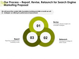 Our Process Report Revise Relaunch For Search Engine Marketing Proposal Ppt Presentation Slide
