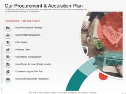 Our Procurement And Acquisition Plan Of Faulty Assets Ppt Powerpoint Presentation Slides Graphics Pictures