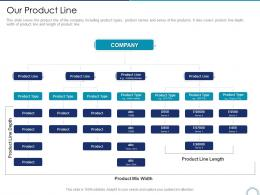 Our Product Line Store Positioning In Retail Management Ppt Demonstration