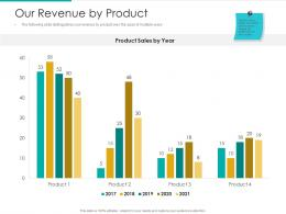 Our Revenue By Product Strategic Plan Marketing Business Development Ppt Tips