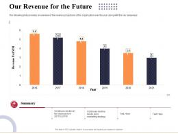 Our Revenue For The Future Marketing And Business Development Action Plan Ppt Professional