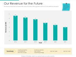 Our Revenue For The Future Strategic Plan Marketing Business Development Ppt Slide