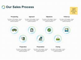Our Sales Process Ppt Powerpoint Presentation Pictures Format