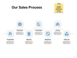 Our Sales Process Preparation Ppt Powerpoint Presentation File Master