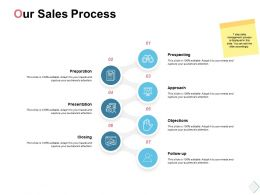 Our Sales Process Prospecting Ppt Powerpoint Presentation Graphics