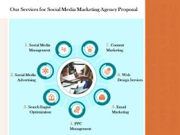 Our Services For Social Media Marketing Agency Proposal Ppt Powerpoint Presentation Gallery