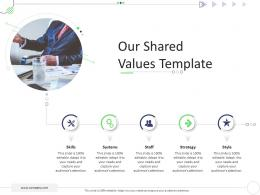 Our Shared Values Template Mckinsey 7s Strategic Framework Project Management Ppt Themes