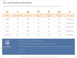 Our Social Media Performance Media Personality Ppt Slides Background Designs