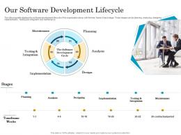 Our Software Development Lifecycle Migrating To Serverless Cloud Computing