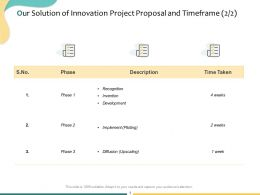 Our Solution Of Innovation Project Proposal And Timeframe Business Ppt Powerpoint Presentation File