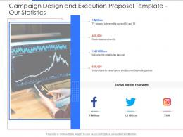 Our Statistics Campaign Design And Execution Proposal Template Ppt Powerpoint Samples