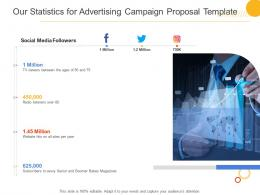 Our Statistics For Advertising Campaign Proposal Template Ppt Powerpoint Presentation Layouts