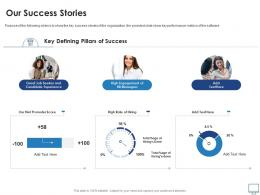 Our Success Stories Recruitment Industry Investor Funding Elevator Ppt Professional
