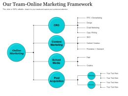 Our Team Online Marketing Framework