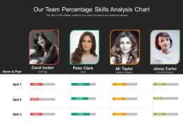 Our Team Percentage Skills Analysis Chart