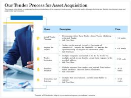 Our Tender Process For Asset Acquisition Bidder Ppt Powerpoint Presentation File