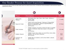 Our Tender Process For Asset Acquisition Initial Ppt Powerpoint Presentation Professional