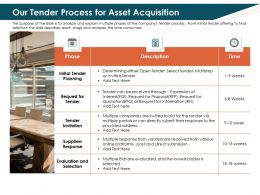 Our Tender Process For Asset Acquisition Submit Ppt Powerpoint Template