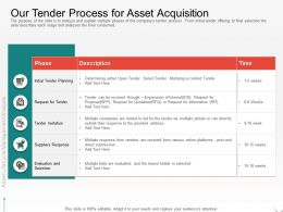 Our Tender Process For Asset Acquisition Tender Via Ppt Powerpoint Presentation Professional Samples