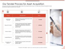 Our Tender Process For Asset Acquisition Week Ppt Powerpoint Presentation Show Influencers